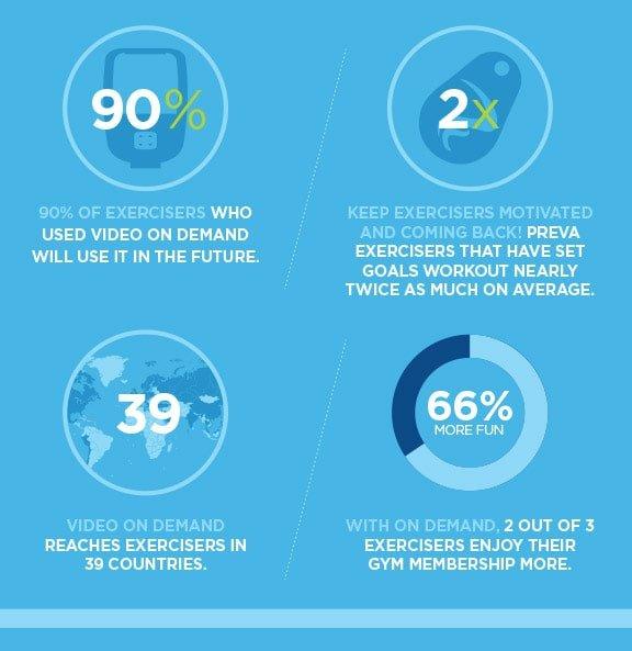 Инфиграфика - статистика консоли Precor