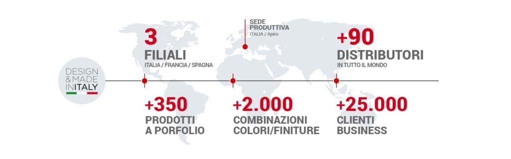 Panatta инфографика